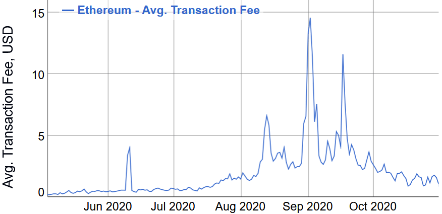 Source-bitinfocharts.com